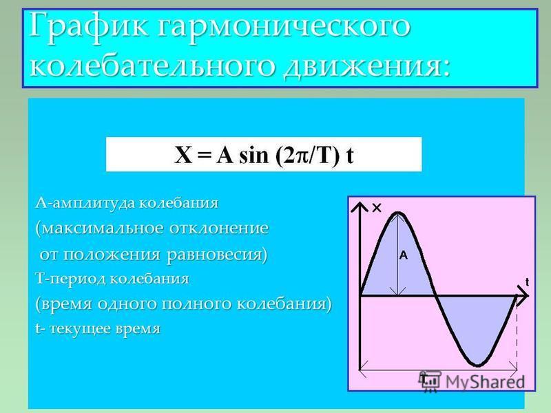 А-амплитуда колебания (максимальное отклонение от положения равновесия) от положения равновесия) Т-период колебания (время одного полного колебания) t- текущее время График гармонического колебательного движения: