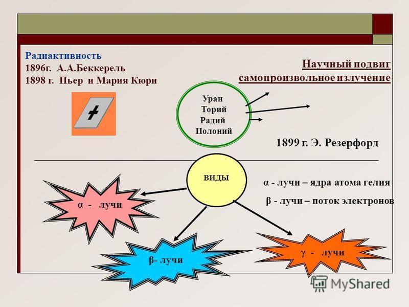 Научный подвиг самопроизвольное излучение Уран Торий Радий Полоний α - лучи β- лучи γ - лучи ВИДЫ 1899 г. Э. Резерфорд α - лучи – ядра атома гелия β - лучи – поток электронов Радиактивность 1896 г. А.А.Беккерель 1898 г. Пьер и Мария Кюри