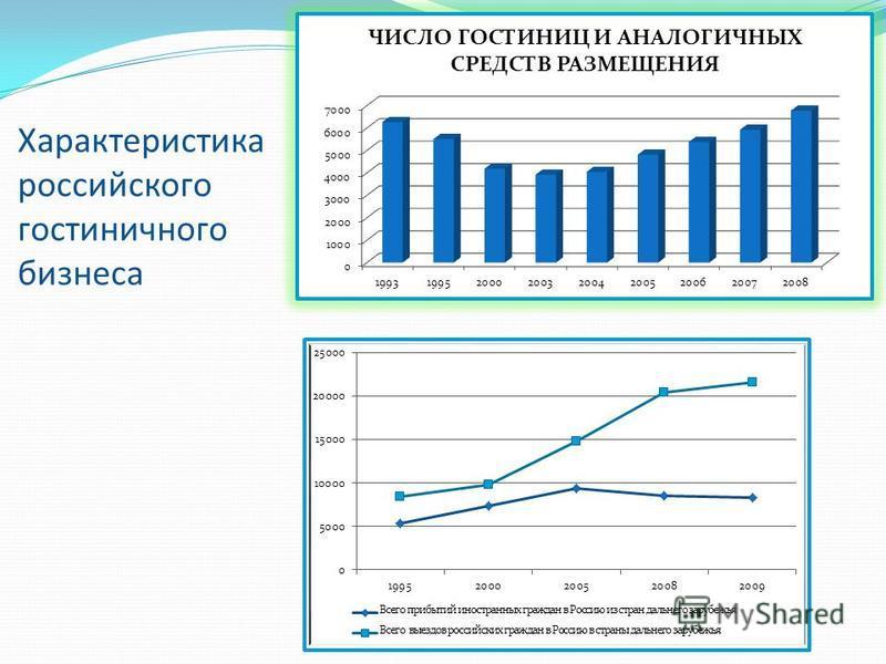 Характеристика российского гостиничного бизнеса