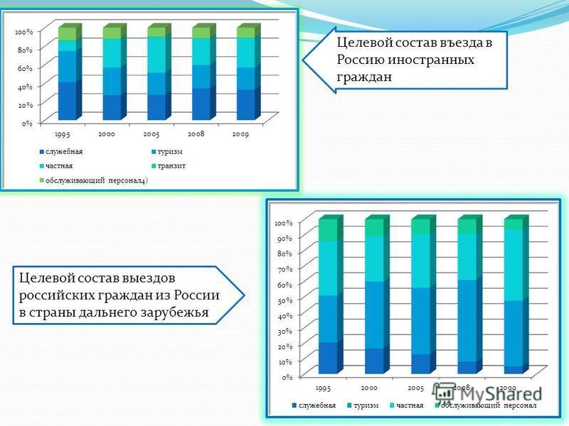 Целевой состав выездов российских граждан из России в страны дальнего зарубежья Целевой состав въезда в Россию иностранных граждан