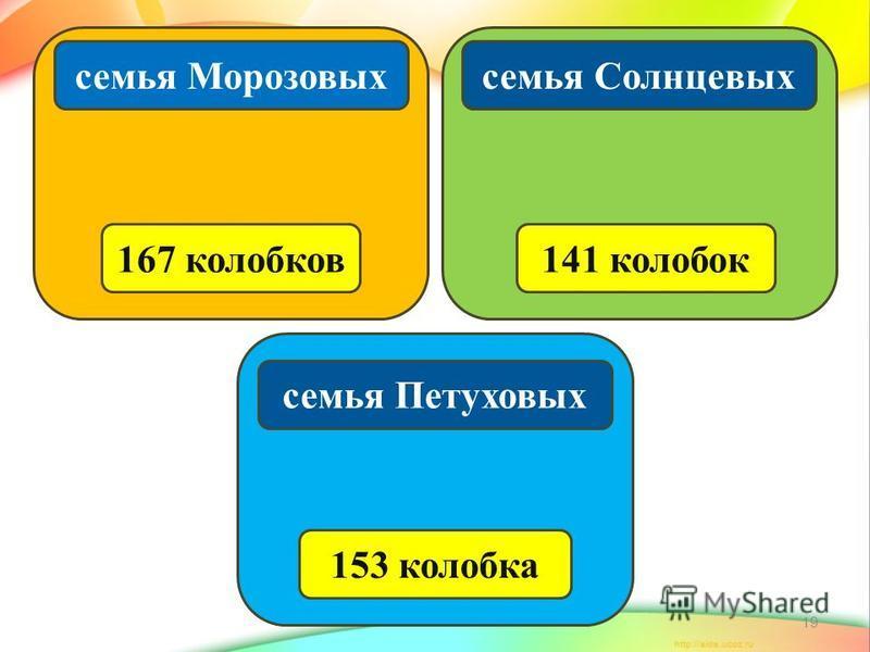 19 семья Морозовых 167 колобков семья Петуховых 153 колобка семья Солнцевых 141 колобок