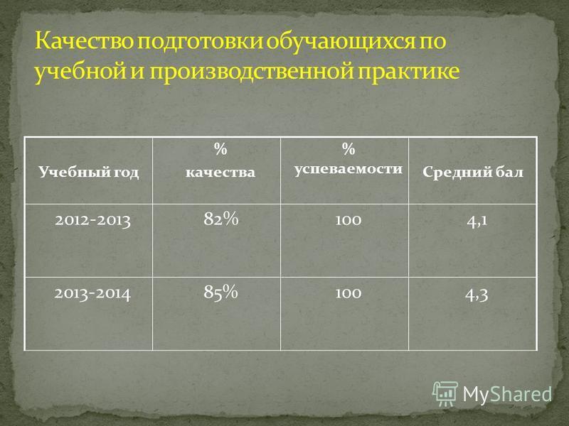 Учебный год % качества % успеваемости Средний бал 2012-201382%1004,1 2013-201485%1004,3