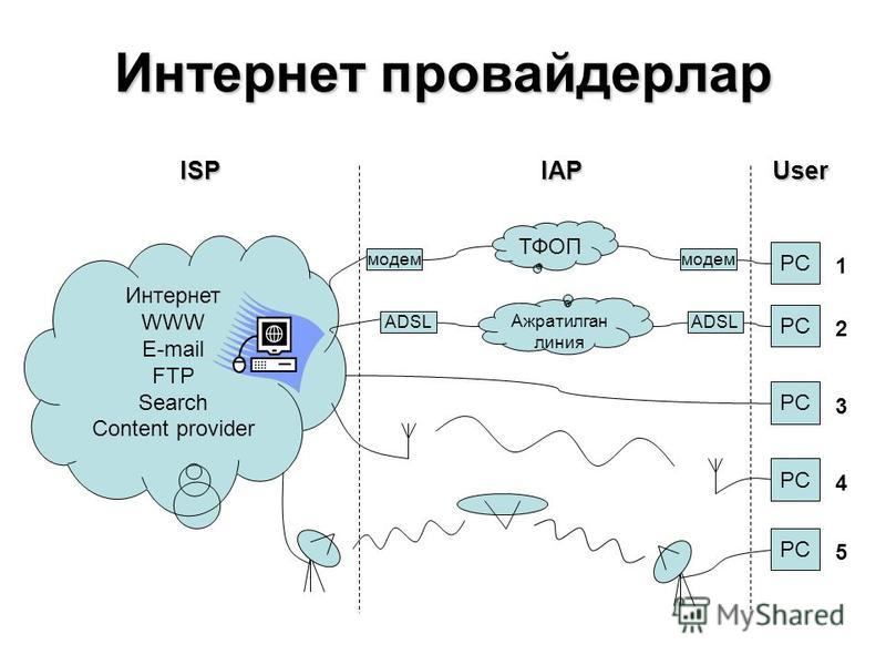 Интернет провайдерлар PC модем ТФОП Интернет WWW E-mail FTP Search Content provider PC ADSL Ажратилган линия PC ISPIAPUser 1 2 3 4 5