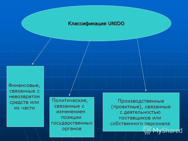 Классификация UNIDO Финансовые, связанные с невозвратом средств или их части Политические, связанные с изменением позиции государственных органов Производственные (проектные), связанные с деятельностью поставщиков или собственного персонала