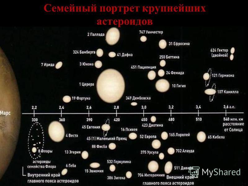 Семейный портрет крупнейших астероидов