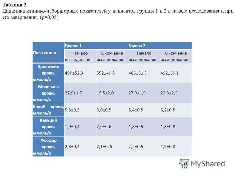 Показатели Группа 1Группа 2 Начало исследования Окончание исследования Начало исследования Окончание исследования Креатинин крови, ммоль/л 490±52,3552±49,8486±51,3492±50,1 Мочевина крови, ммоль/л 27,9±1,719,5±2,027,9±1,922,3±2,5 Калий крови, ммоль/л