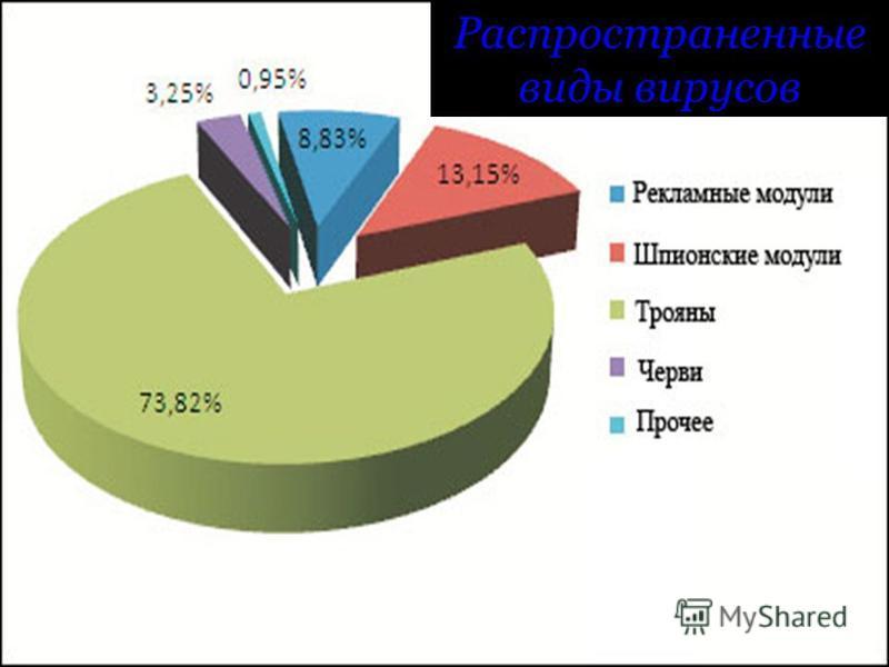 Распространенные виды вирусов