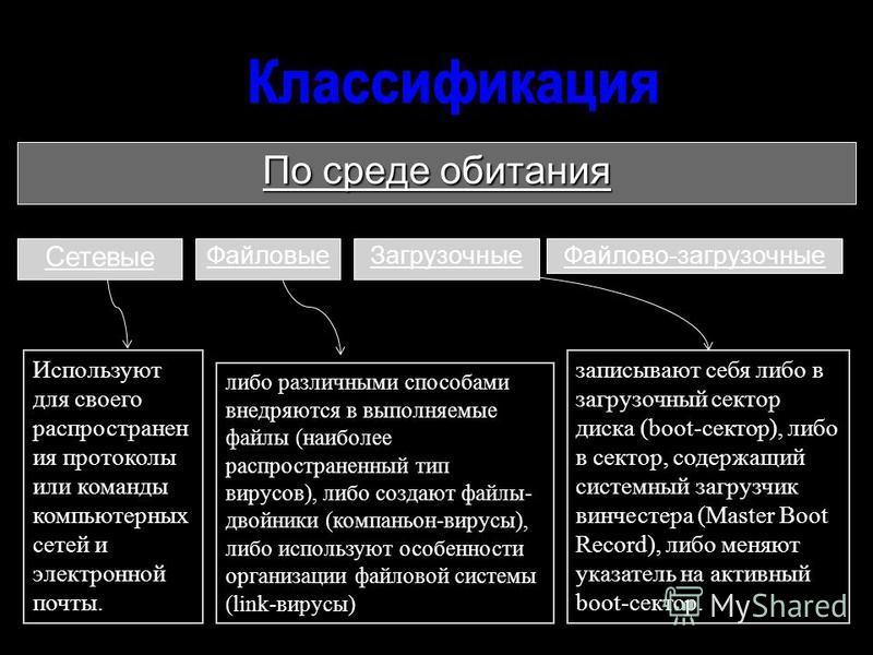 По среде обитания Сетевые Используют для своего распространен ия протоколы или команды компьютерных сетей и электронной почты. Файловые ЗагрузочныеФайлово-загрузочные либо различными способами внедряются в выполняемые файлы (наиболее распространенный