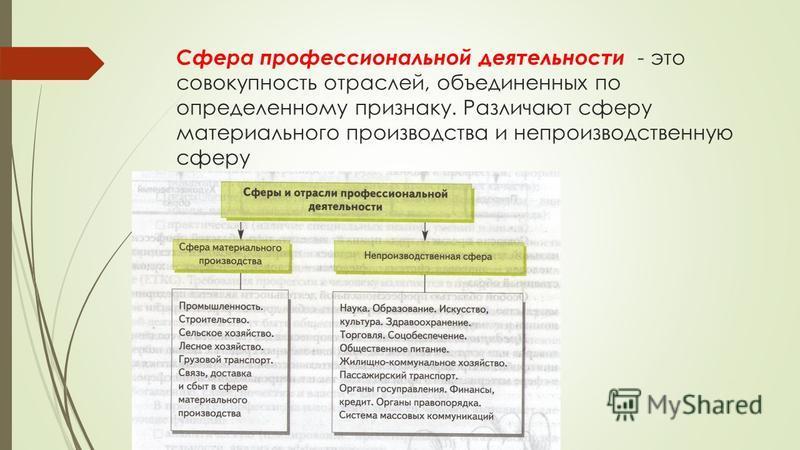 Сфера профессиональной деятельности - это совокупность отраслей, объединенных по определенному признаку. Различают сферу материального производства и непроизводственную сферу
