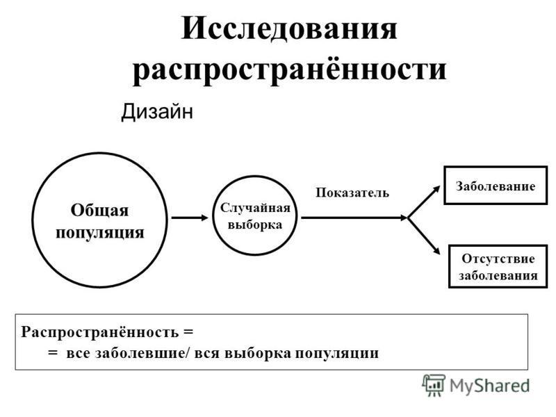 Исследования распространённости Дизайн Общая популяция Случайная выборка Показатель Заболевание Отсутствие заболевания Распространённость = = все заболевшие/ вся выборка популяции