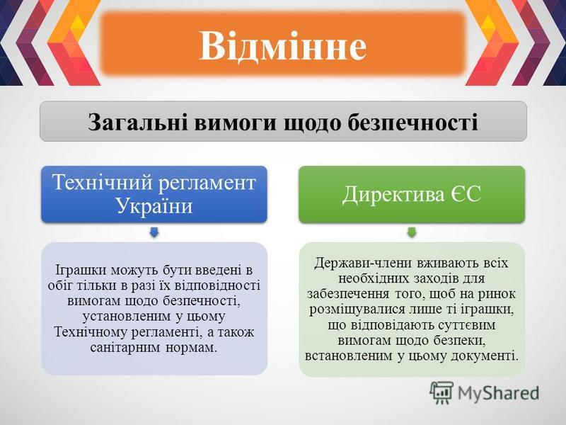 Відмінне Загальні вимоги щодо безпечності Технічний регламент України Іграшки можуть бути введені в обіг тільки в разі їх відповідності вимогам щодо безпечності, установленим у цьому Технічному регламенті, а також санітарним нормам. Директива ЄС Держ