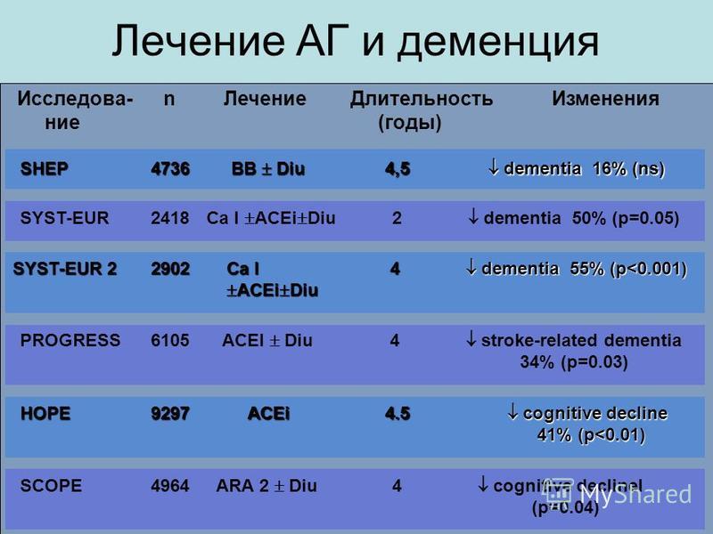 Лечение АГ и деменция Изменения Длительность (годы) Лечениеn cognitive declineI (p=0.04) 4 ARA 2 Diu 4964SCOPE cognitive decline cognitive decline 41% (p<0.01) 41% (p<0.01)4.5ACEi9297HOPE stroke-related dementia 34% (p=0.03) 4 ACEI Diu 6105PROGRESS d