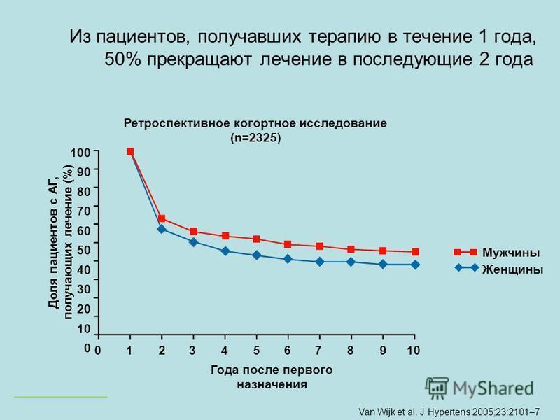 Van Wijk et al. J Hypertens 2005;23:2101–7 100 90 80 70 60 50 40 30 20 10 0 012345678910 Года после первого назначения Доля пациентов с АГ, получающих лечение (%) Мужчины Женщины Ретроспективное когортное исследование (n=2325) Из пациентов, получавши