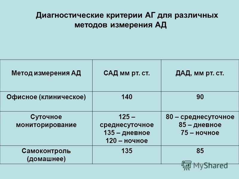Диагностические критерии АГ для различных методов измерения АД Метод измерения АДСАД мм рт. ст.ДАД, мм рт. ст. Офисное (клиническое)14090 Суточное мониторирование 125 – среднесуточное 135 – дневное 120 – ночное 80 – среднесуточное 85 – дневное 75 – н