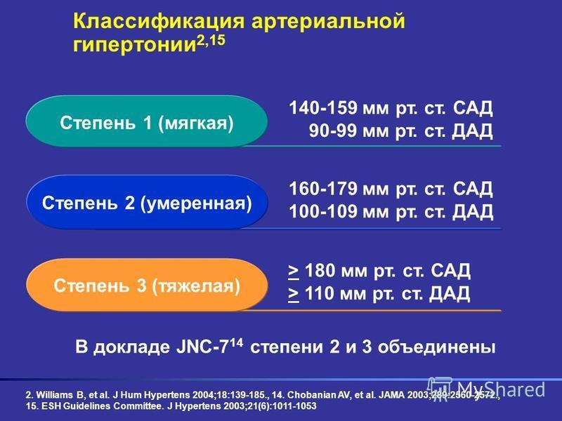 Классификация артериальной гипертонии 2,15 140-159 мм рт. ст. САД 90-99 мм рт. ст. ДАД 160-179 мм рт. ст. САД 100-109 мм рт. ст. ДАД > 180 мм рт. ст. САД > 110 мм рт. ст. ДАД В докладе JNC-7 14 степени 2 и 3 объединены Степень 1 (мягкая) Степень 2 (у