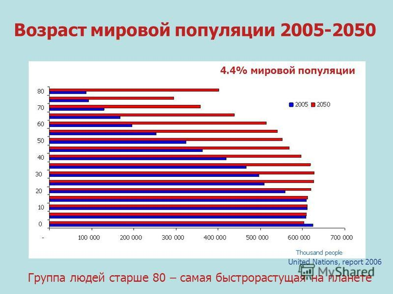 Группа людей старше 80 – самая быстрорастущая на планете Возраст мировой популяции 2005-2050 United Nations, report 2006 4.4% мировой популяции