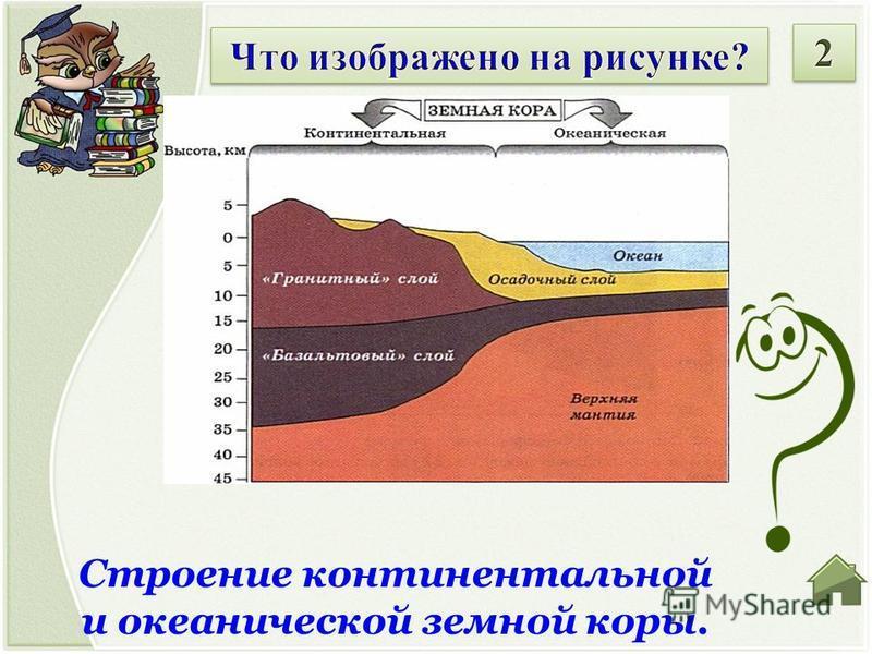 Строение континентальной и океанической земной коры.