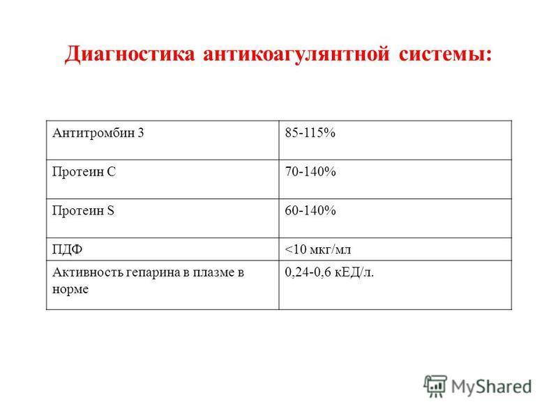 Диагностика антикоагулянтной системы: Антитромбин 385-115% Протеин С70-140% Протеин S60-140% ПДФ<10 мкг/мл Активность гепарина в плазме в норме 0,24-0,6 кЕД/л.