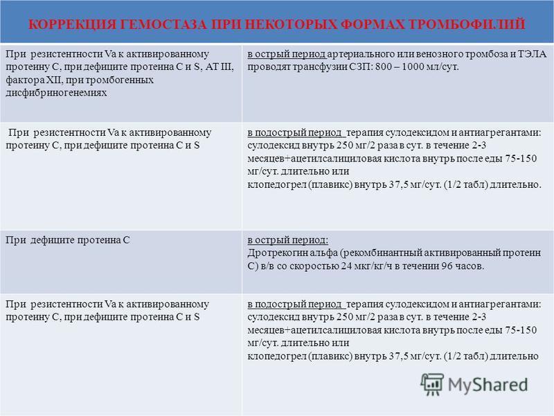 . КОРРЕКЦИЯ ГЕМОСТАЗА ПРИ НЕКОТОРЫХ ФОРМАХ ТРОМБОФИЛИЙ При резистентности Va к активированному протеину С, при дефиците протеина С и S, АТ III, фактора XII, при тромбогенных дисфибриногенемиях в острый период артериального или венозного тромбоза и ТЭ