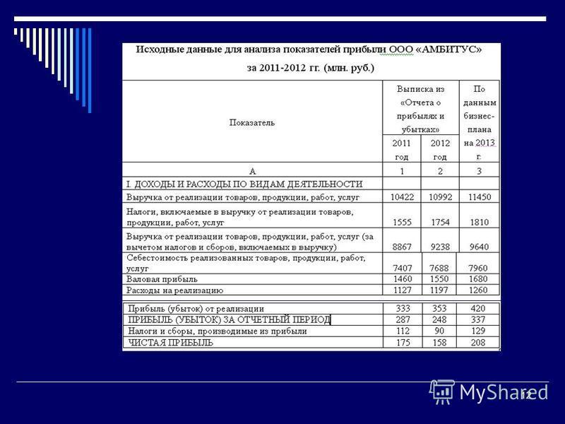Гречановская И.Г. Экономика предприятия.- ОГАСА, 2008.-Л 13. 12