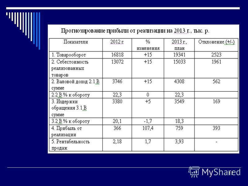 Гречановская И.Г. Экономика предприятия.- ОГАСА, 2008.-Л 13. 17