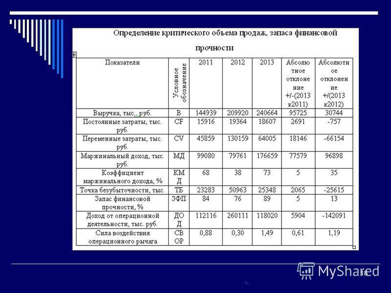 Гречановская И.Г. Экономика предприятия.- ОГАСА, 2008.-Л 13. 18