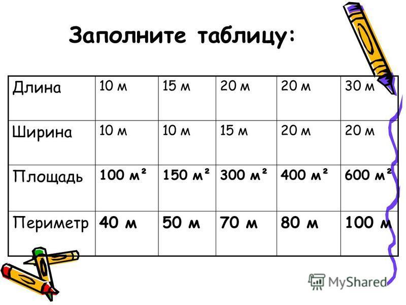 Заполните таблицу: 100 м 80 м 70 м 50 м 40 м Периметр 600 м²400 м²300 м²150 м²100 м² Площадь 20 м 15 м 10 м Ширина 30 м 20 м 15 м 10 м Длина