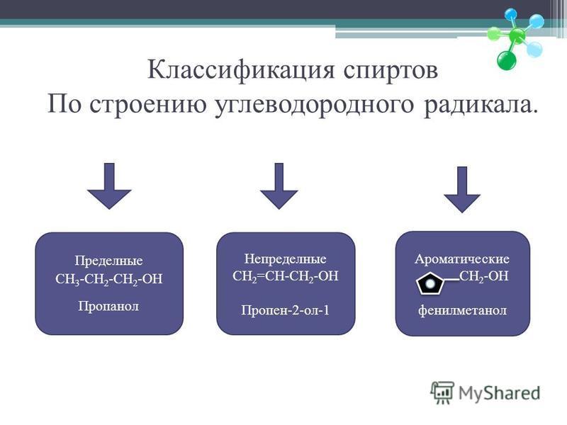 Классификация спиртов По строению углеводородного радикала. Пределные CH 3 -CH 2 -CH 2 -OH Пропанол Непределные CH 2 =CH-CH 2 -OH Пропен-2-ол-1 Ароматические CH 2 -OH фенилметанол