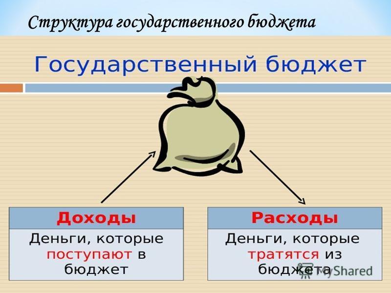 Структура государственного бюджета