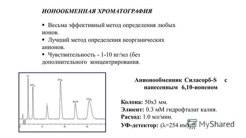 ИОНООБМЕННАЯ ХРОМАТОГРАФИЯ Весьма эффективный метод определения любых ионов. Лучший метод определения неорганических анионов. Чувствительность - 1-10 нг/мл (без дополнительного концентрирования. Анионообменник Силасорб-S с нанесенным 6,10-ионеном Кол