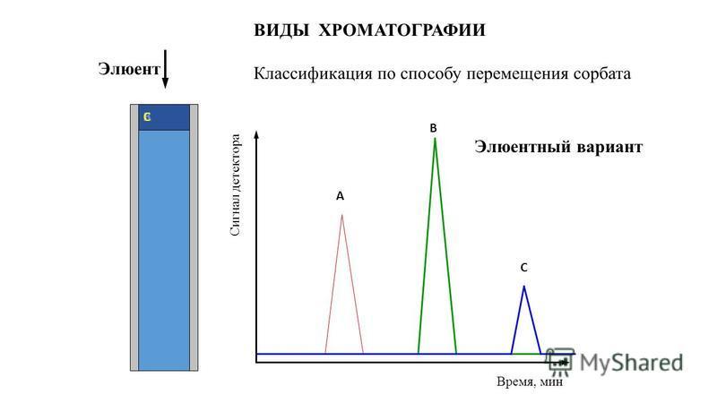 Элюентный вариант АВC Сигнал детектора Время, мин Элюент A B C ВИДЫ ХРОМАТОГРАФИИ Классификация по способу перемещения сорбата