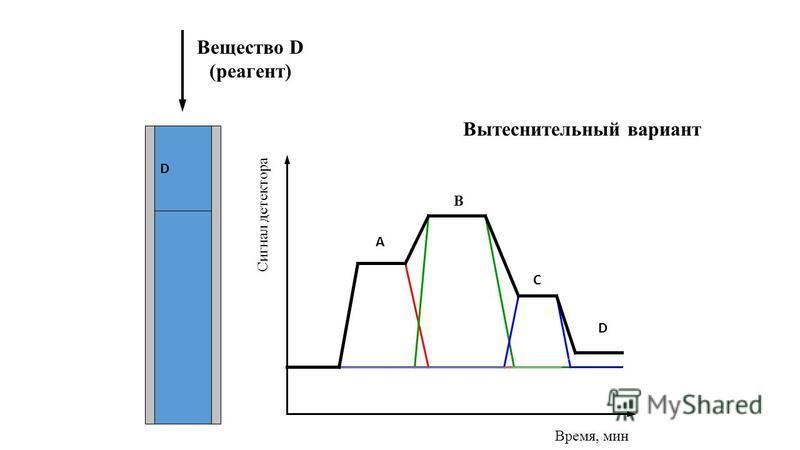 Вытеснительный вариант AB Вещество D (реагент) C D Сигнал детектора Время, мин А В С D