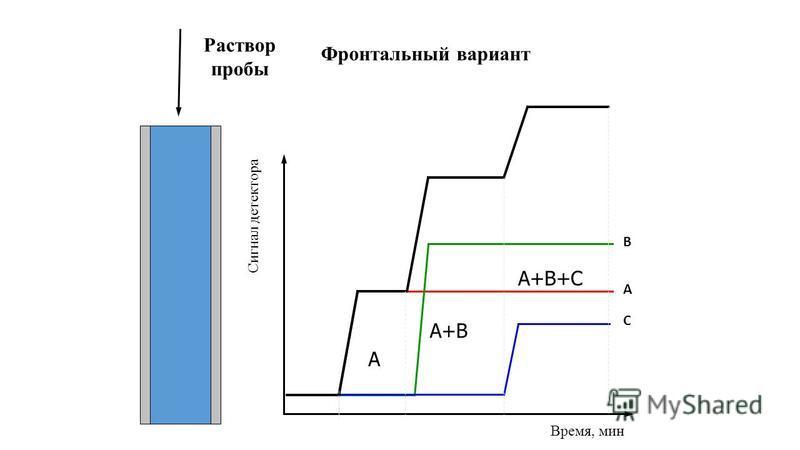 Фронтальный вариант Сигнал детектора Время, мин А В С А А+В А+В+С Раствор пробы