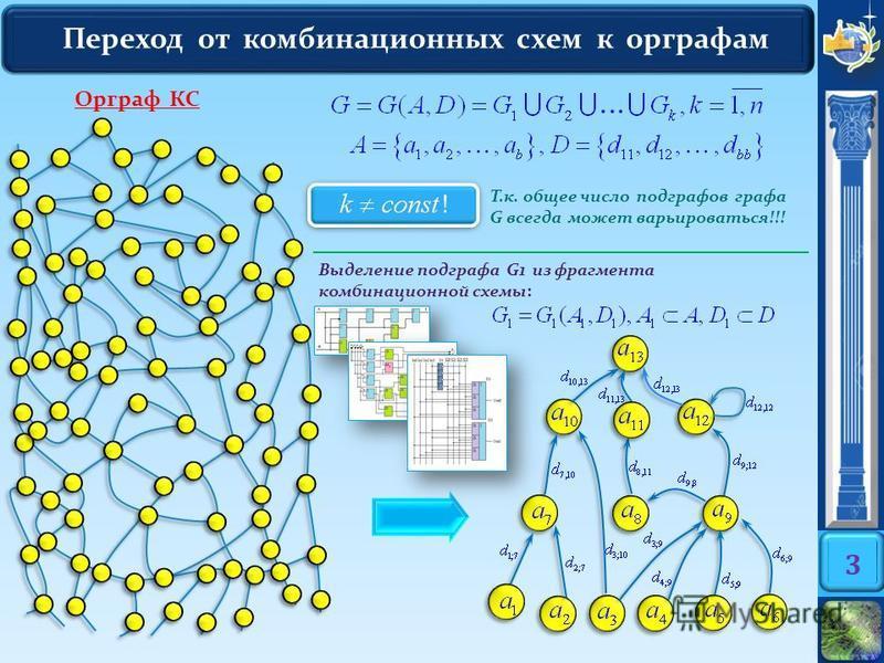Переход от комбинационных схем к орграфам 3 Выделение подграфа G1 из фрагмента комбинационной схемы: Т.к. общее число подграфов графа G всегда может варьироваться!!! Орграф КС