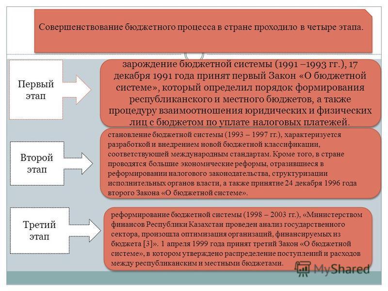 Совершенствование бюджетного процесса в стране проходило в четыре этапа. Первый этап зарождение бюджетной системы (1991 –1993 гг.), 17 декабря 1991 года принят первый Закон «О бюджетной системе», который определил порядок формирования республиканског