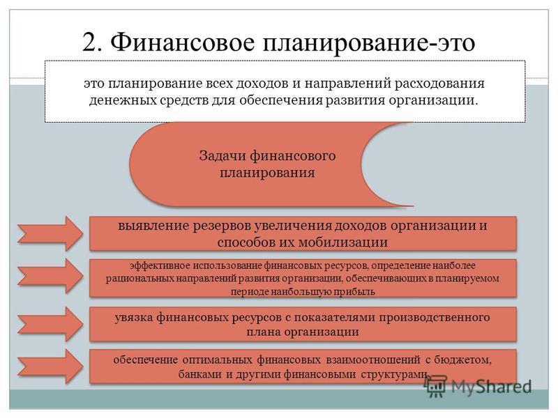 2. Финансовое планирование-это это планирование всех доходов и направлений расходования денежных средств для обеспечения развития организации. Задачи финансового планирования выявление резервов увеличения доходов организации и способов их мобилизации
