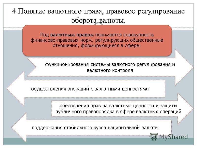 4. Понятие валютного права, правовое регулирование оборота валюты. Под валютным правом понимается совокупность финансово-правовых норм, регулирующих общественные отношения, формирующиеся в сфере: функционирования системы валютного регулирования и вал
