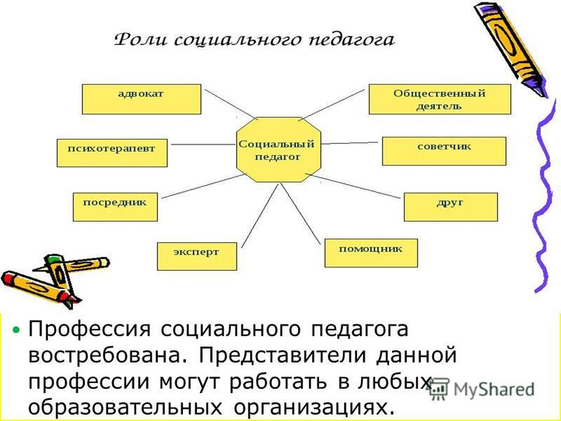 Профессия социального педагога востребована. Представители данной профессии могут работать в любых образовательных организациях.