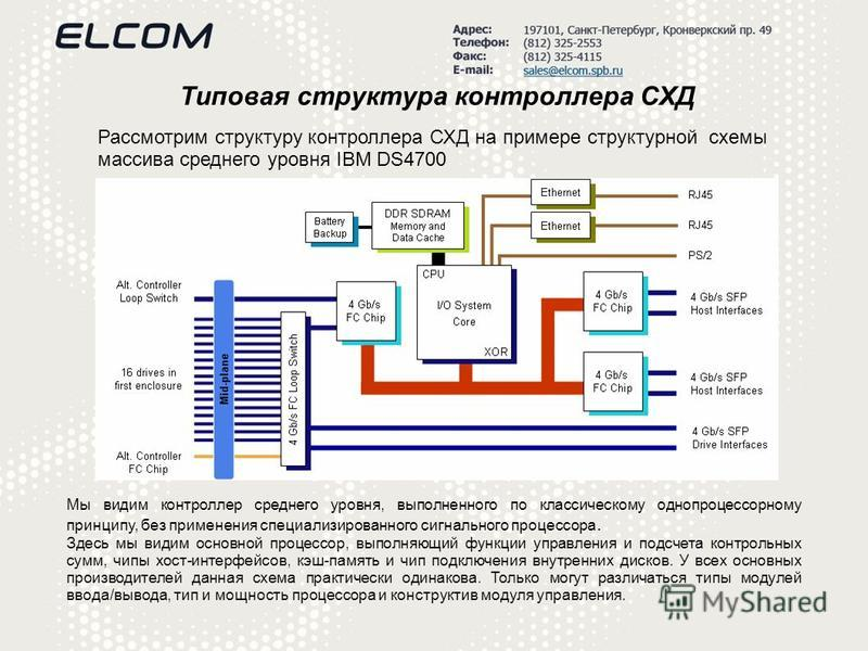 Типовая структура контроллера СХД Рассмотрим структуру контроллера СХД на примере структурной схемы массива среднего уровня IBM DS4700 Мы видим контроллер среднего уровня, выполненного по классическому однопроцессорному принципу, без применения специ