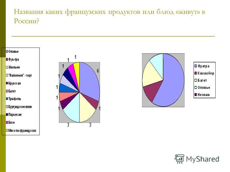Названия каких французских продуктов или блюд «живут» в России?