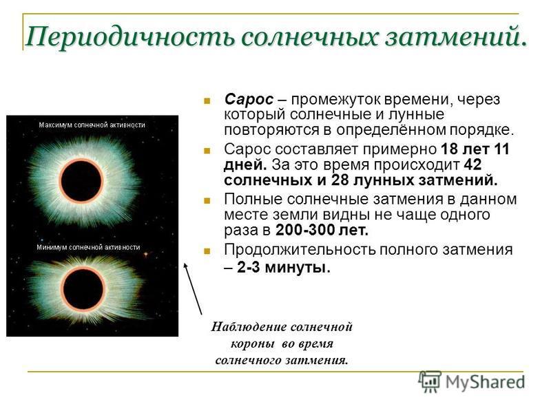 Периодичность солнечных затмений. Сарос – промежуток времени, через который солнечные и лунные повторяются в определённом порядке. Сарос составляет примерно 18 лет 11 дней. За это время происходит 42 солнечных и 28 лунных затмений. Полные солнечные з