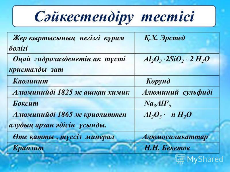 Жер қыртысының негізгі құрам бөлігі Қ.Х. Эрстед Оңай гидролизденетін ақ түсті кристаллоды зат Al 2 O 3 2SiO 2 2 H 2 O Каолинит Корунд Алюминийді 1825 ж ашқан химик Алюминий сульфиді Боксит Na 3 AlF 6 Алюминийді 1865 ж криолиттен алудың ттарзан әдісін
