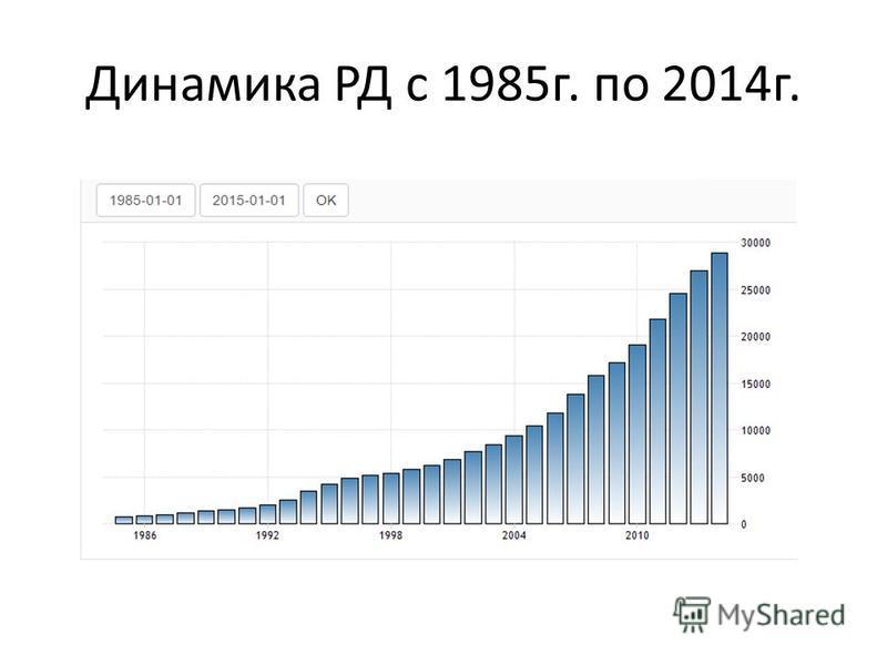 Динамика РД с 1985 г. по 2014 г.