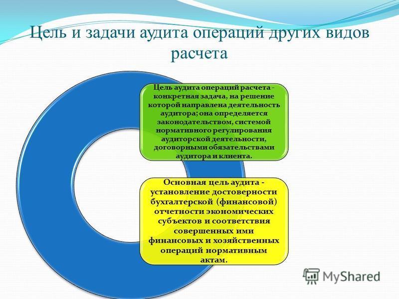 Цель и задачи аудита операций других видов расчета Цель аудита операций расчета - конкретная задача, на решение которой направлена деятельность аудитора; она определяется законодательством, системой нормативного регулирования аудиторской деятельности