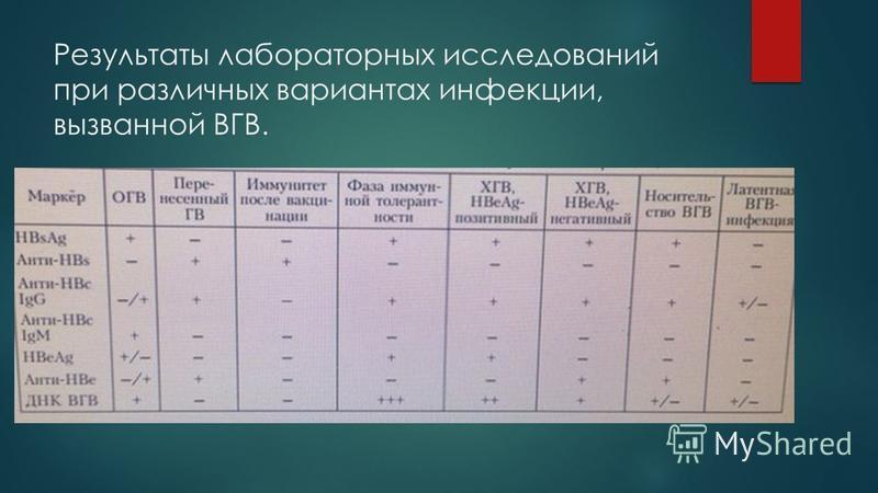 Результаты лабораторных исследований при различных вариантах инфекции, вызванной ВГВ.