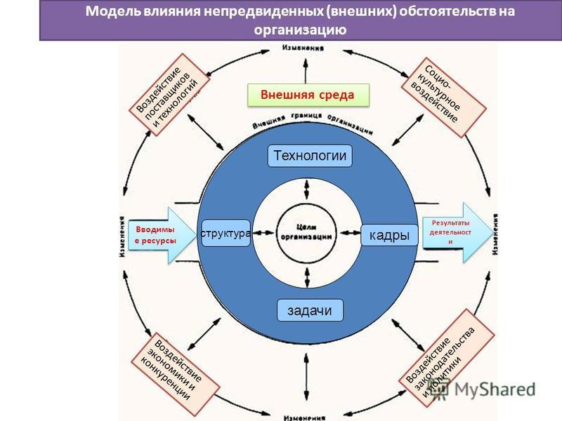 Модель влияния непредвиденных (внешних) обстоятельств на организацию Воздействие поставщиков и технологий Воздействие законодательства и политики Воздействие экономики и конкуренции Социо- культурное воздействие Вводимы е ресурсы Результаты деятельно
