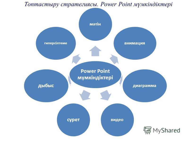Топтастыру стратегиясы. Power Point мүмкіндіктері Power Point мүмкіндіктері мәтінанимациядиаграммавидео суретдыбыс гиперсілтеме