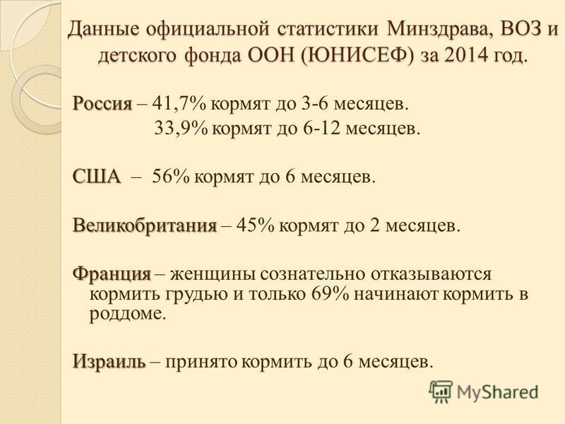 Данные официальной статистики Минздрава, ВОЗ и детского фонда ООН (ЮНИСЕФ) за 2014 год. Россия Россия – 41,7% кормят до 3-6 месяцев. 33,9% кормят до 6-12 месяцев. США США – 56% кормят до 6 месяцев. Великобритания Великобритания – 45% кормят до 2 меся