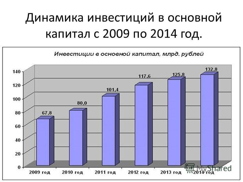 Динамика инвестиций в основной капитал с 2009 по 2014 год.
