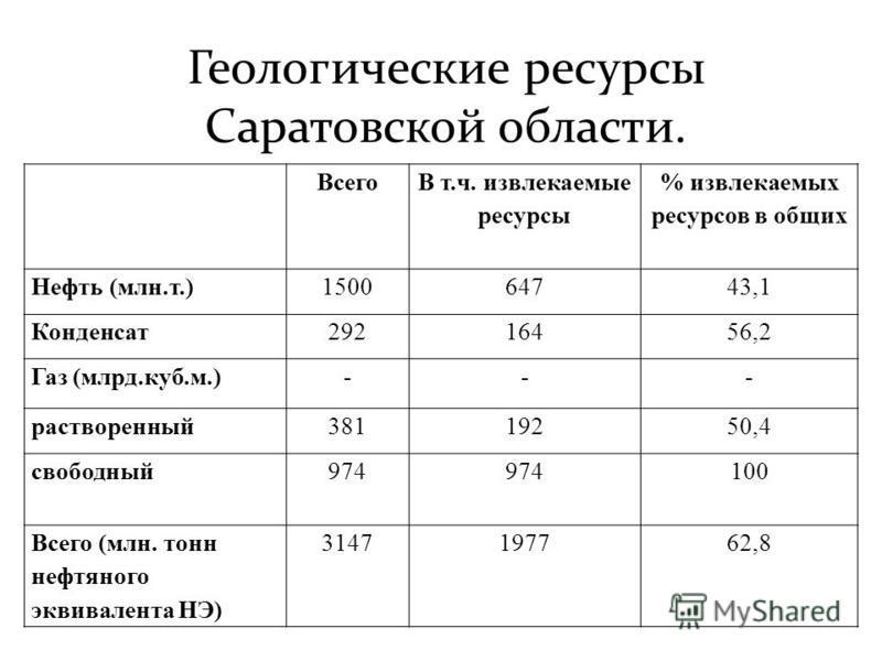 Геологические ресурсы Саратовской области. Всего В т.ч. извлекаемые ресурсы % извлекаемых ресурсов в общих Нефть (млн.т.)150064743,1 Конденсат 29216456,2 Газ (млрд.куб.м.)--- растворенный 38119250,4 свободный 974 100 Всего (млн. тонн нефтяного эквива